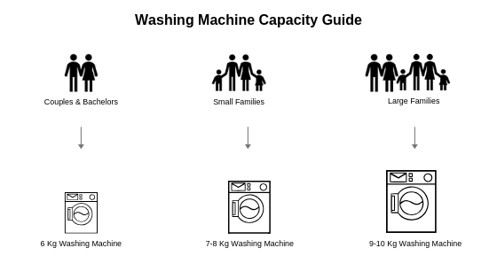 washing machine capacity guide
