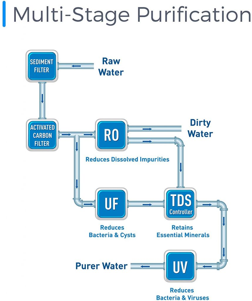 Kent water purifier reviews UAE - Multi-stage Purification