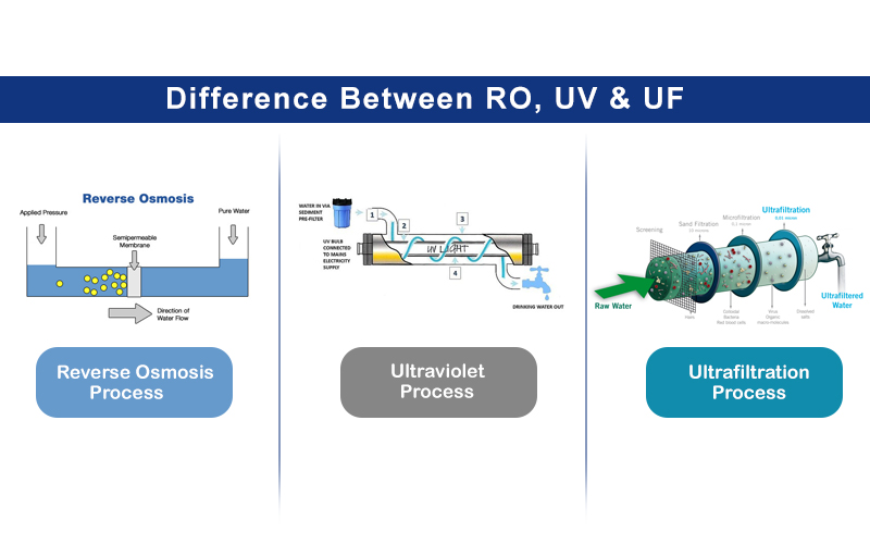 Difference between RO, UV and UF process