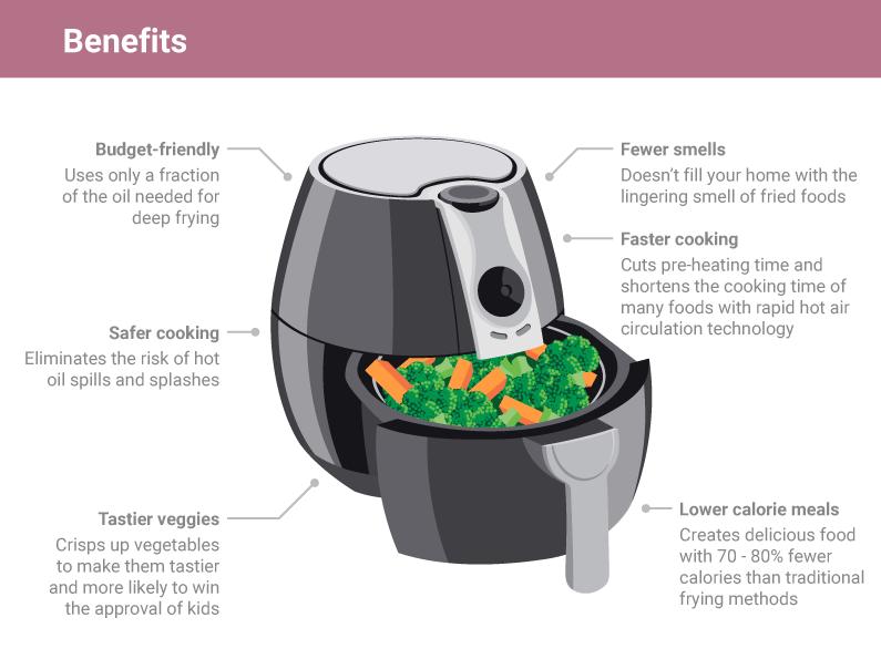 Benefits of an Air Fryer